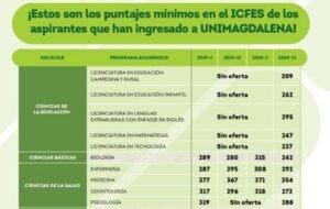 Puntajes requeridos ICFES para las admisiones de la universidad del Magdalena