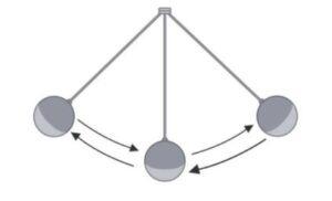 El cambio de ángulo genera variaciones en el experimento